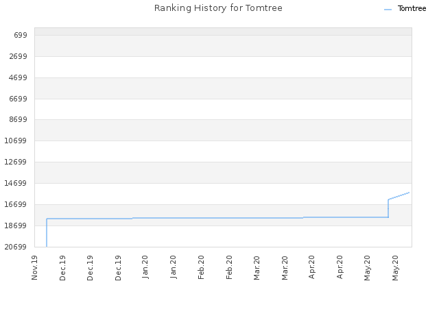 Ranking History for Tomtree