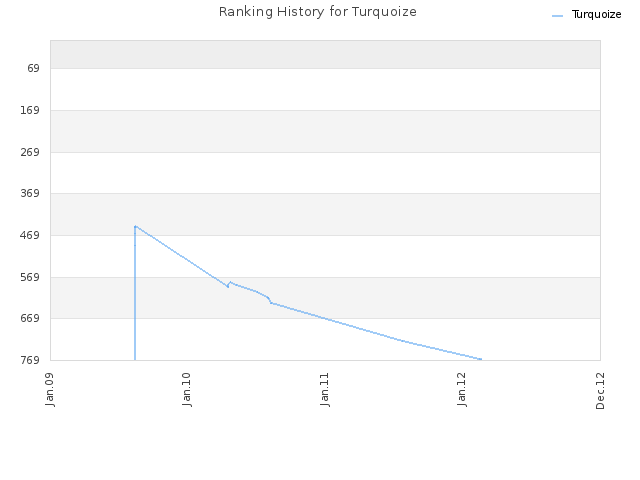 Ranking History for Turquoize