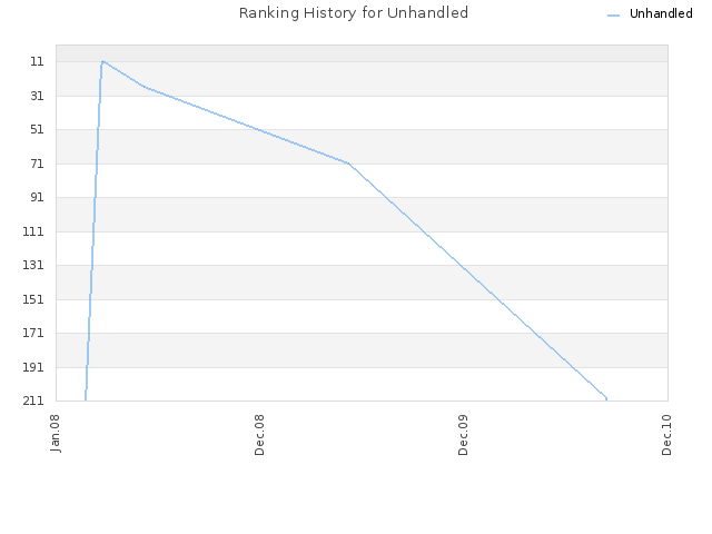 Ranking History for Unhandled