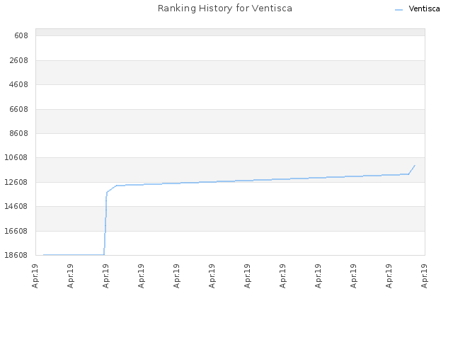 Ranking History for Ventisca