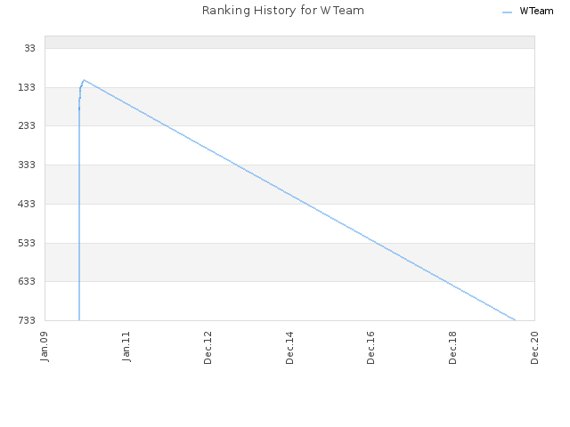 Ranking History for WTeam