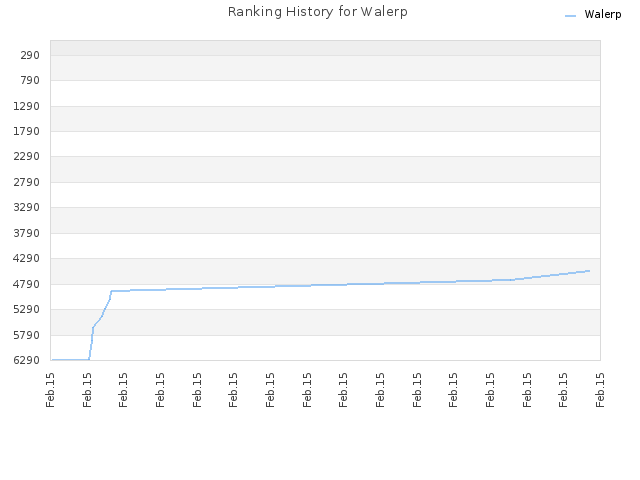 Ranking History for Walerp