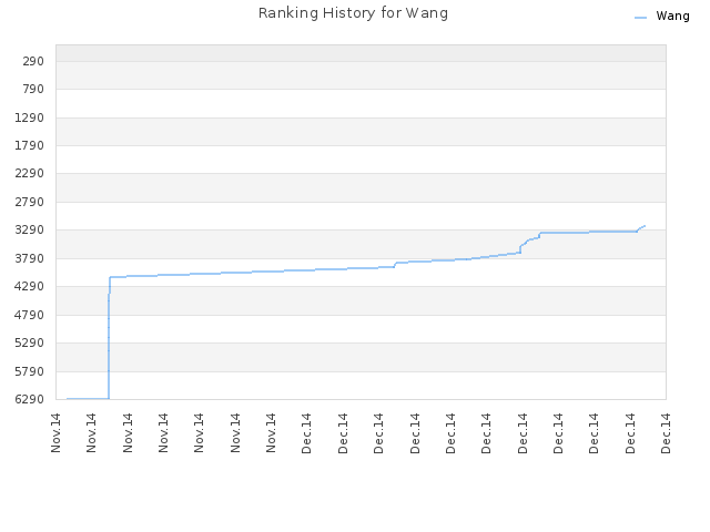 Ranking History for Wang