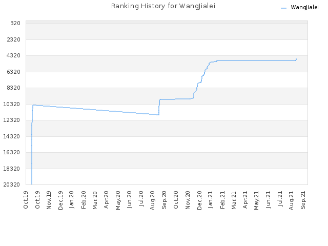 Ranking History for WangJialei