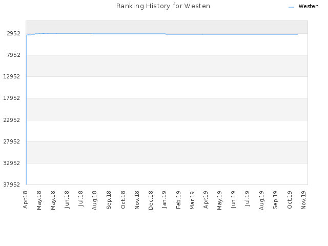 Ranking History for Westen