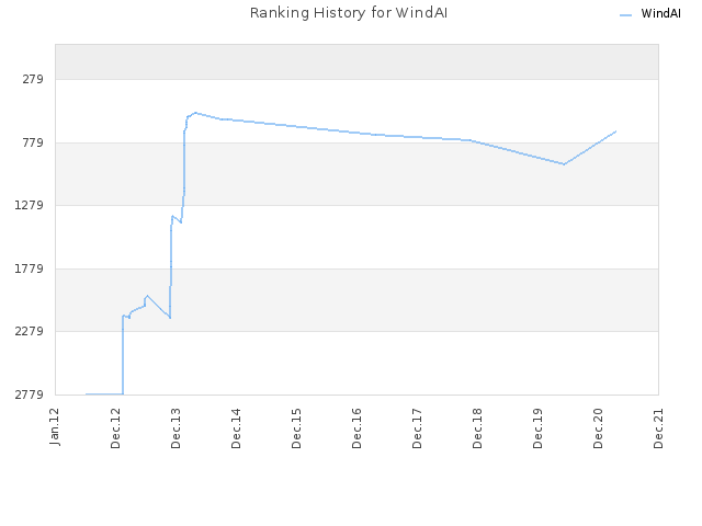 Ranking History for WindAI