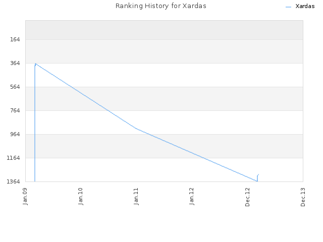 Ranking History for Xardas