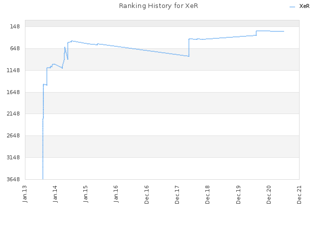 Ranking History for XeR