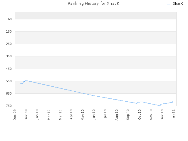 Ranking History for XhacK