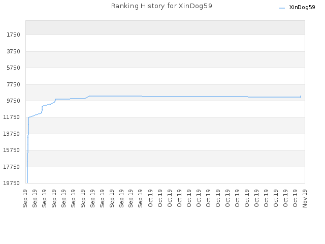 Ranking History for XinDog59