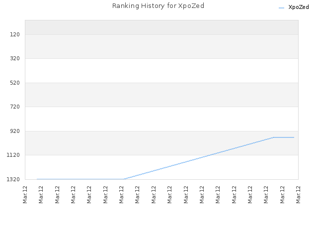 Ranking History for XpoZed