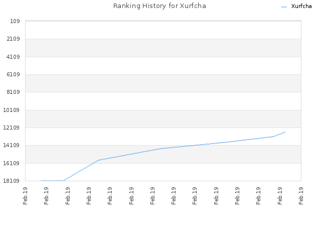 Ranking History for Xurfcha