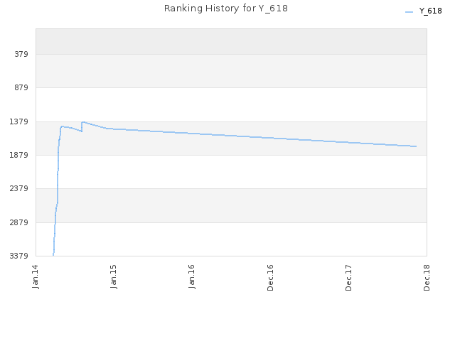 Ranking History for Y_618