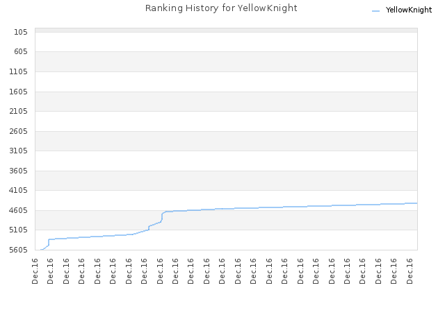 Ranking History for YellowKnight