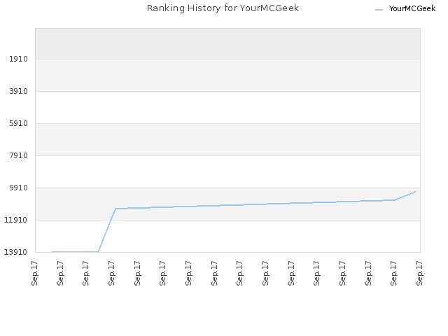 Ranking History for YourMCGeek