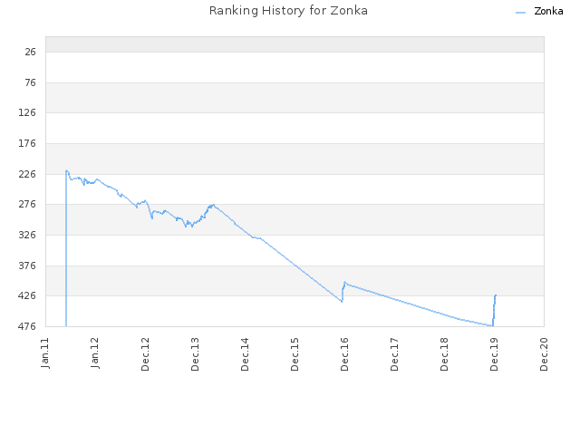 Ranking History for Zonka