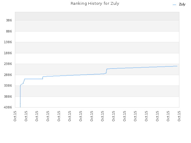 Ranking History for Zuly