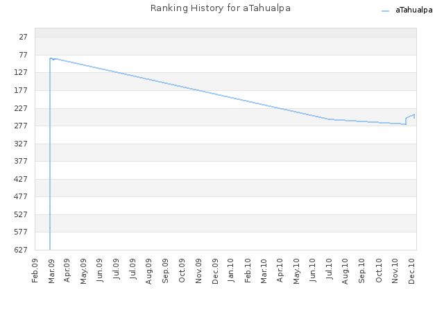 Ranking History for aTahualpa