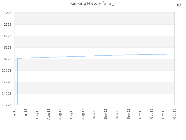 Ranking History for a_i