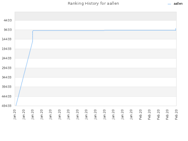 Ranking History for aallen