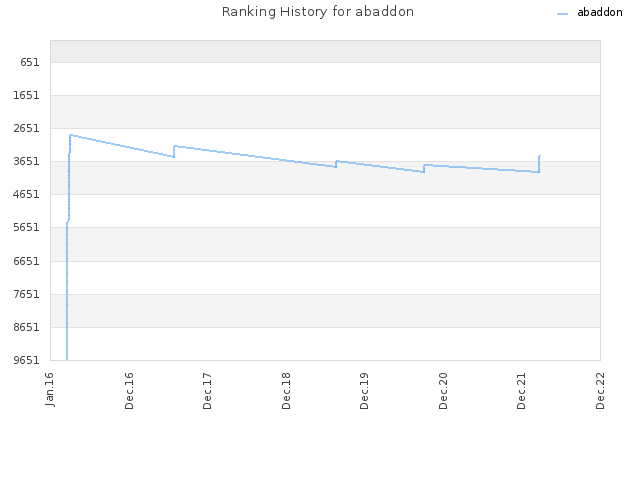 Ranking History for abaddon
