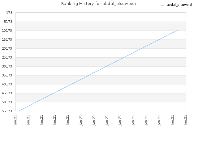 Ranking History for abdul_alsuweidi