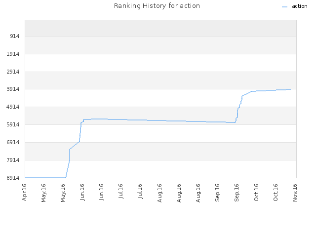 Ranking History for action
