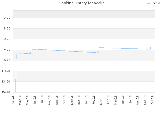 Ranking History for aeolia