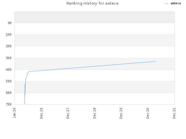 Ranking History for aetece