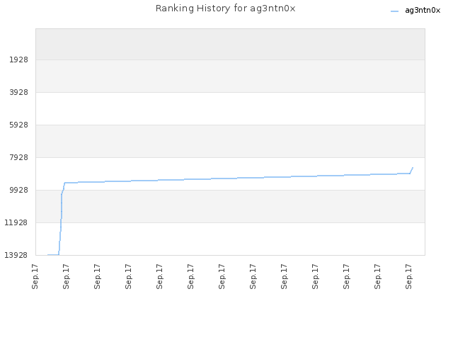 Ranking History for ag3ntn0x