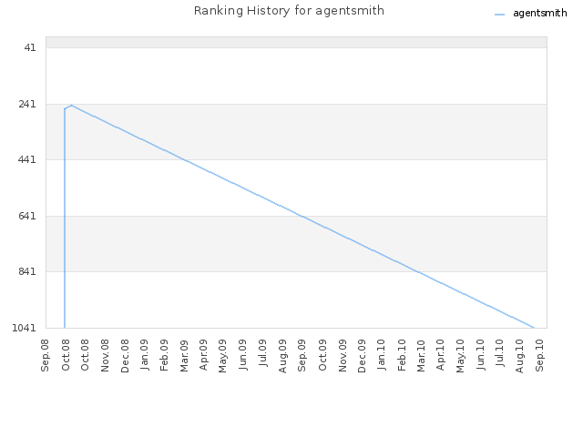 Ranking History for agentsmith