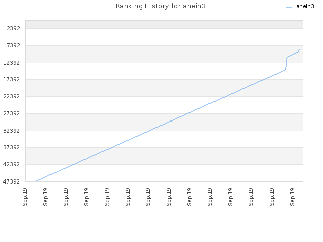 Ranking History for ahein3
