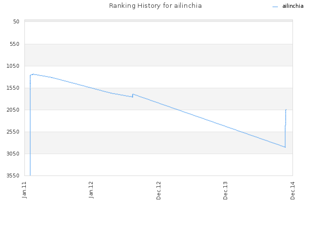 Ranking History for ailinchia