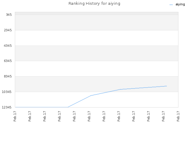 Ranking History for aiying