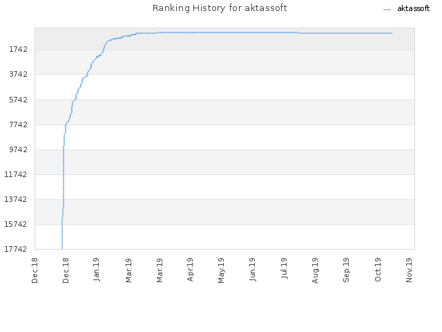 Ranking History for aktassoft
