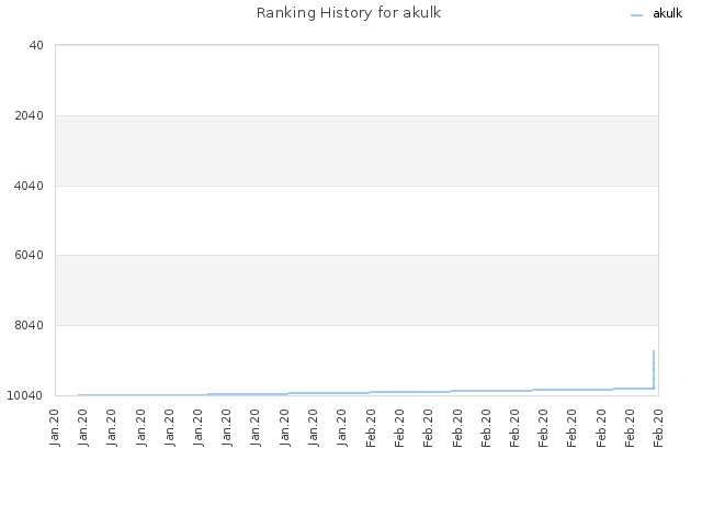 Ranking History for akulk