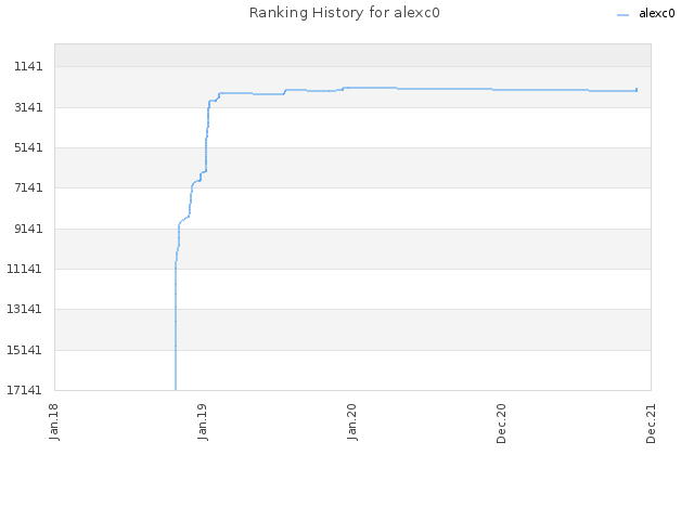 Ranking History for alexc0