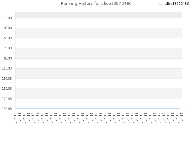Ranking History for alice13972486