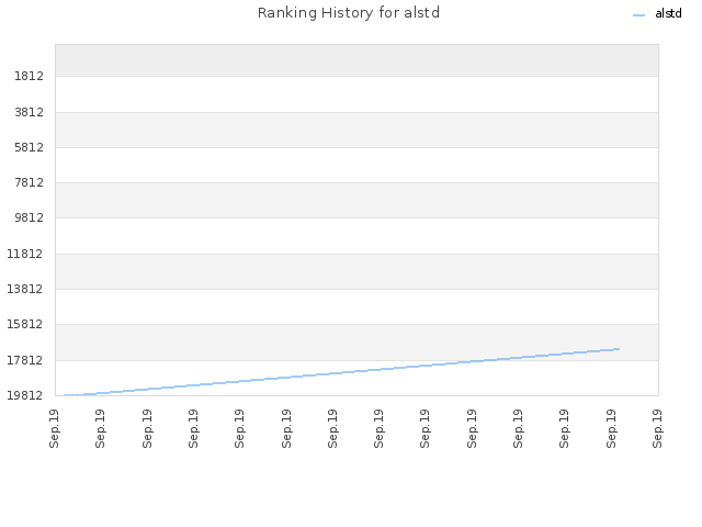 Ranking History for alstd