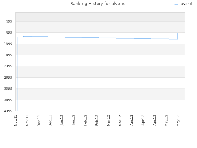 Ranking History for alverid