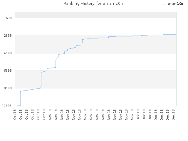 Ranking History for amam10n