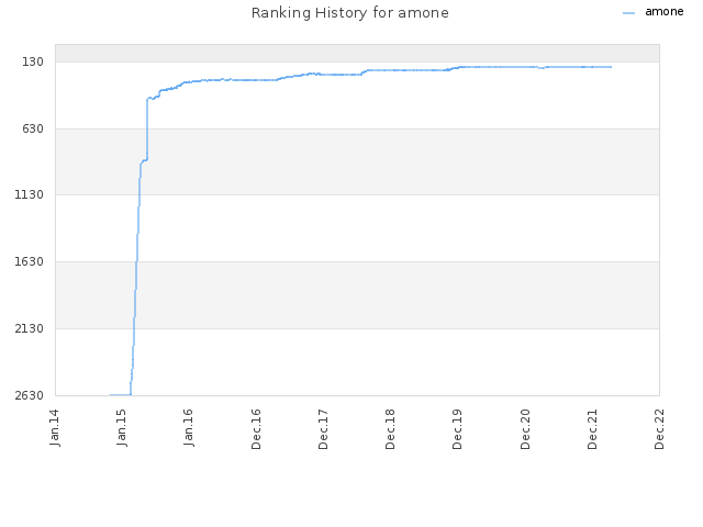 Ranking History for amone
