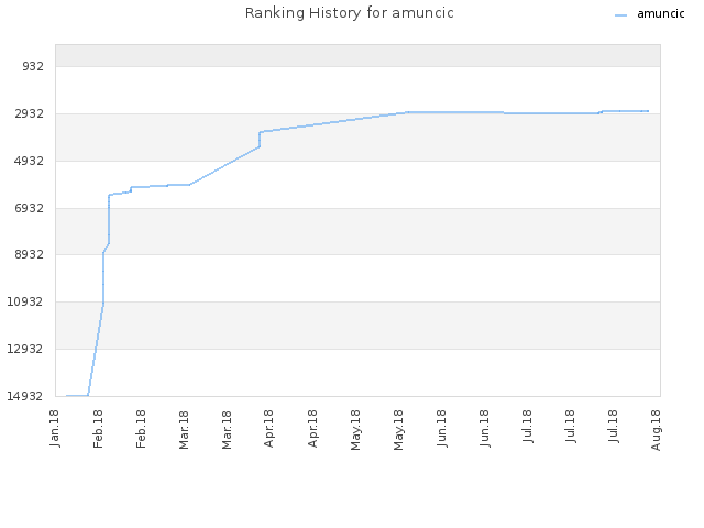 Ranking History for amuncic