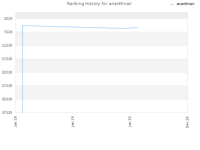 Ranking History for ananthnair
