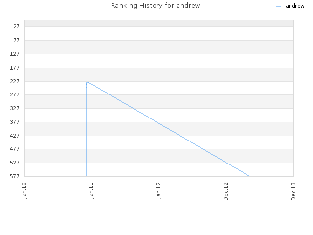 Ranking History for andrew