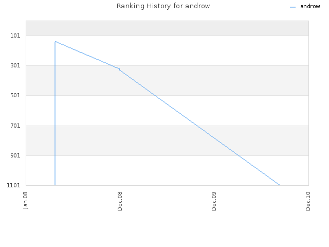 Ranking History for androw