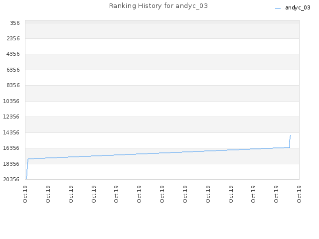 Ranking History for andyc_03