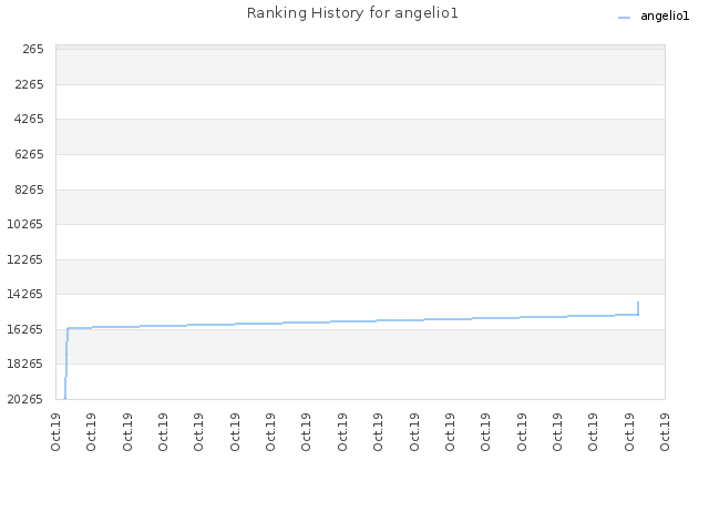 Ranking History for angelio1