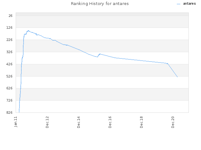 Ranking History for antares