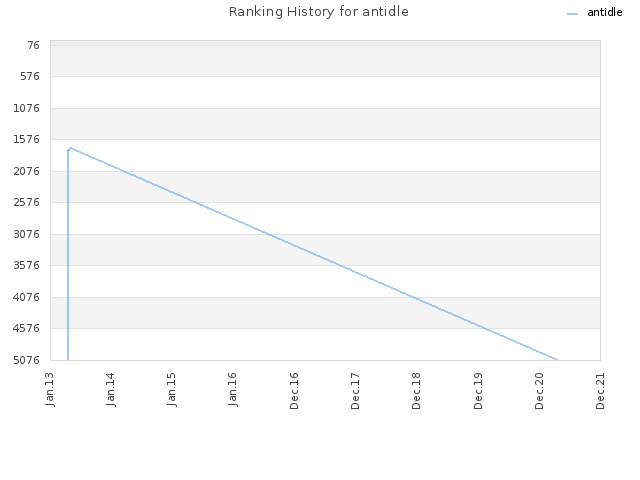 Ranking History for antidle